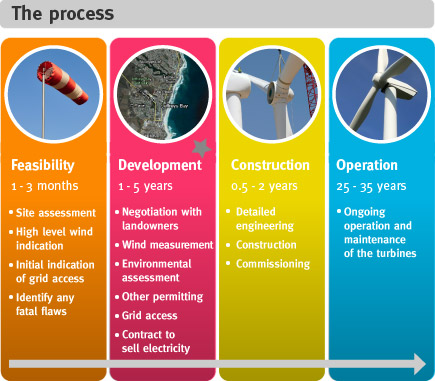 Development process - Wind Farms